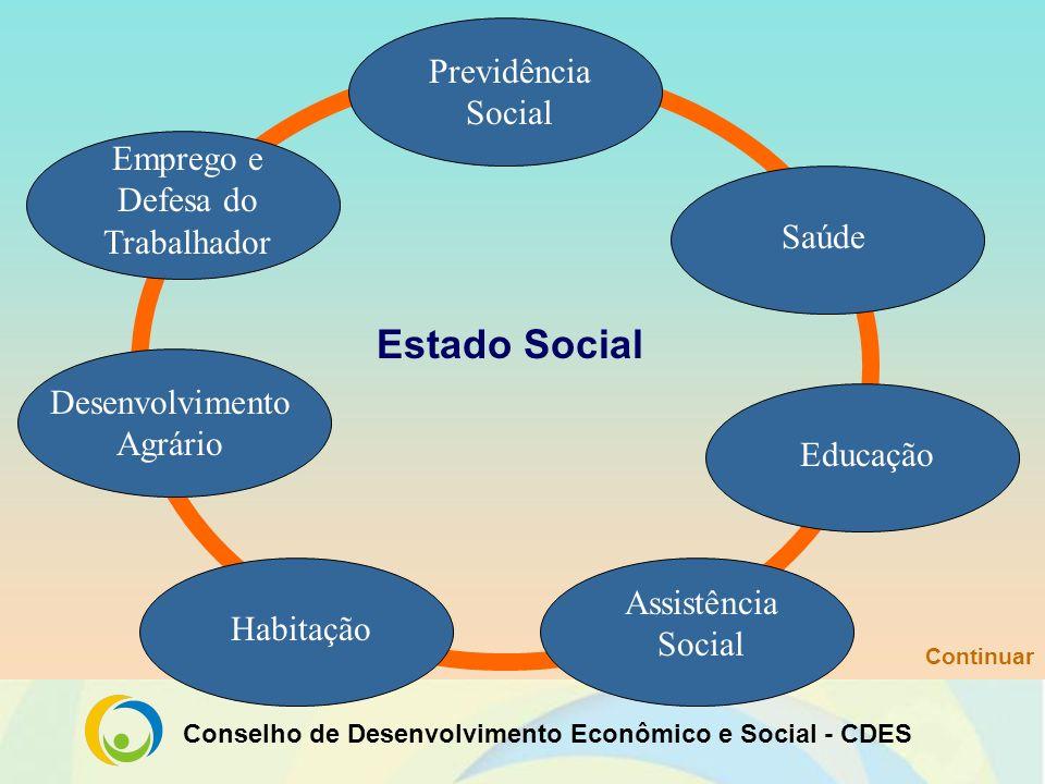 Estado Social Previdência Social Emprego e Defesa do Trabalhador Saúde