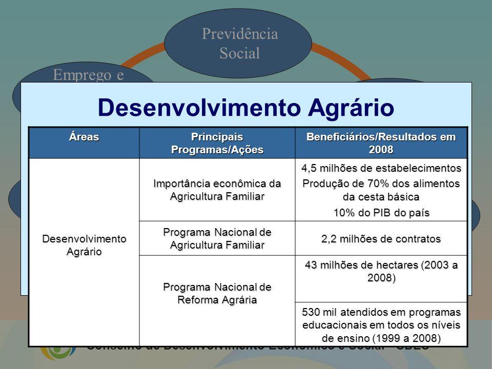 Desenvolvimento Agrário