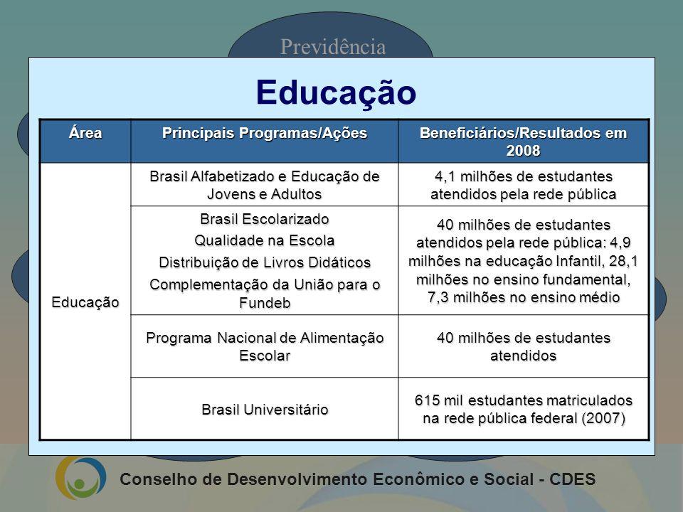 Sistema de Proteção Social do Brasil
