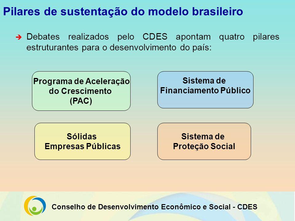 Pilares de sustentação do modelo brasileiro