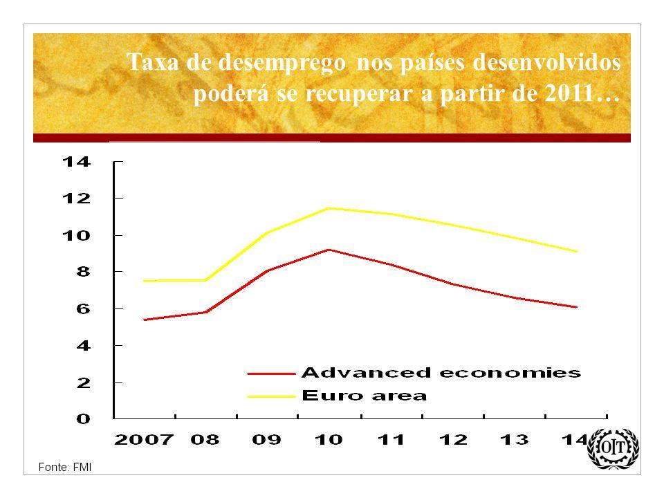 Taxa de desemprego nos países desenvolvidos poderá se recuperar a partir de 2011…