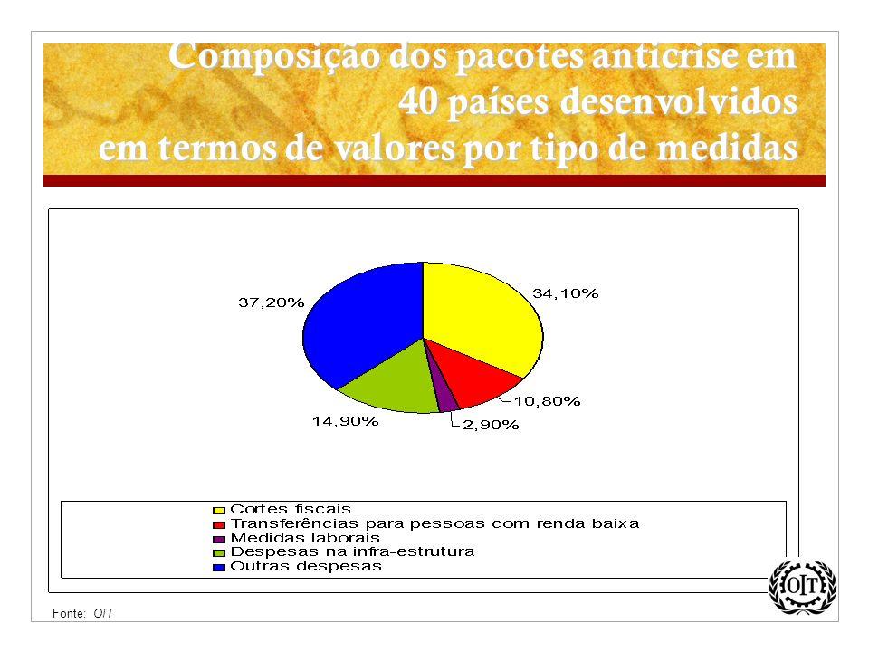 Composição dos pacotes anticrise em 40 países desenvolvidos em termos de valores por tipo de medidas