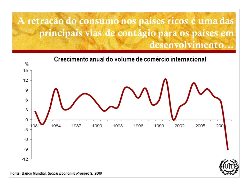 Crescimento anual do volume de comércio internacional