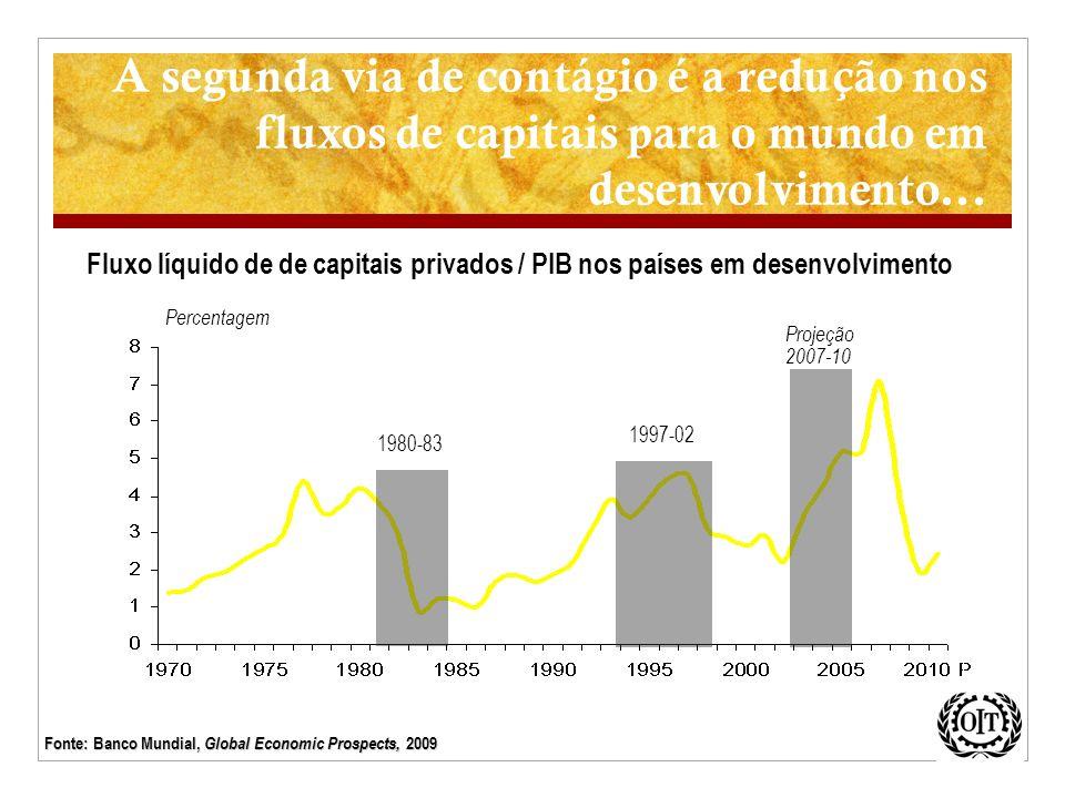 A segunda via de contágio é a redução nos fluxos de capitais para o mundo em desenvolvimento...