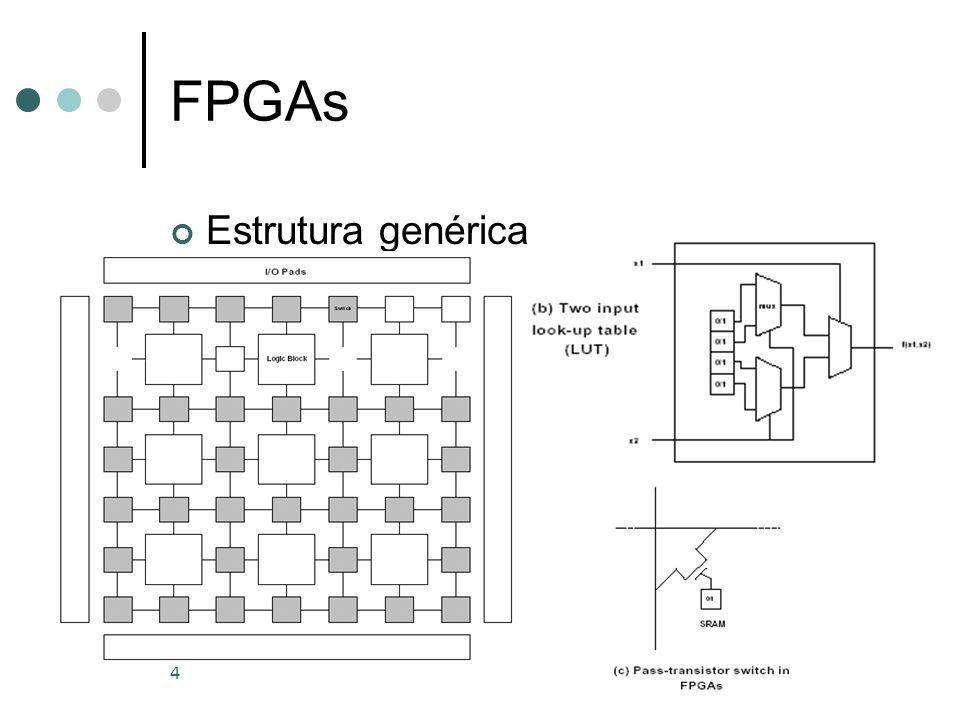 FPGAs Estrutura genérica
