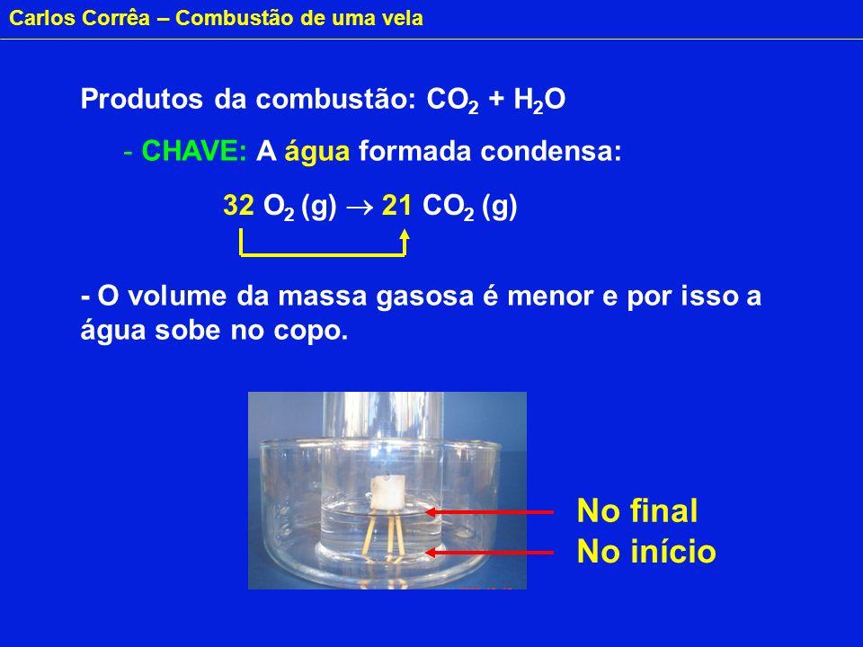 No final No início Produtos da combustão: CO2 + H2O