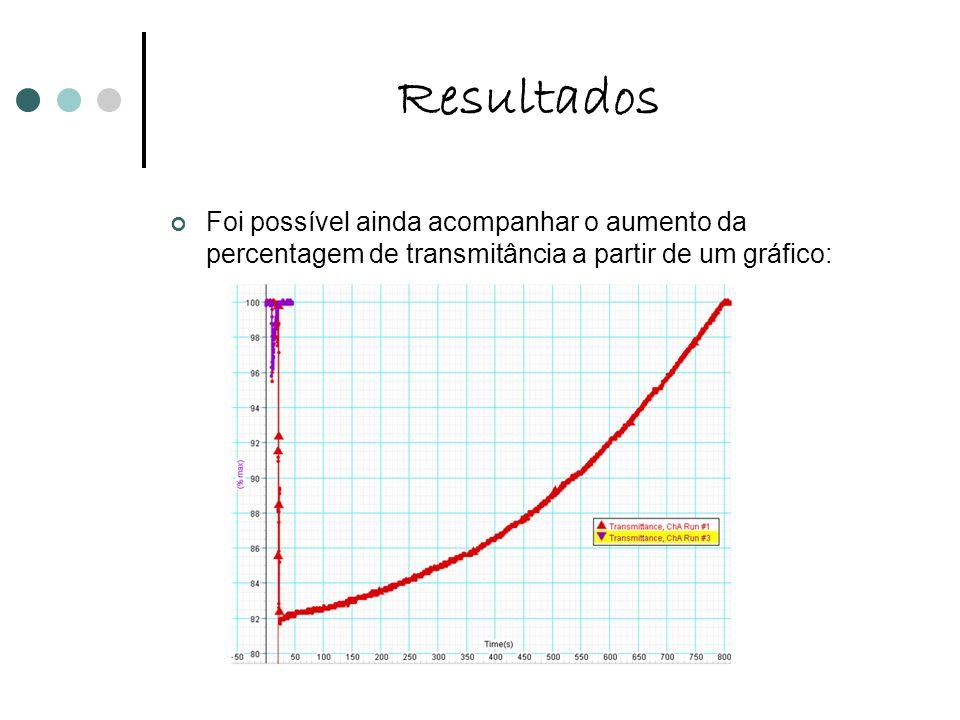 ResultadosFoi possível ainda acompanhar o aumento da percentagem de transmitância a partir de um gráfico: