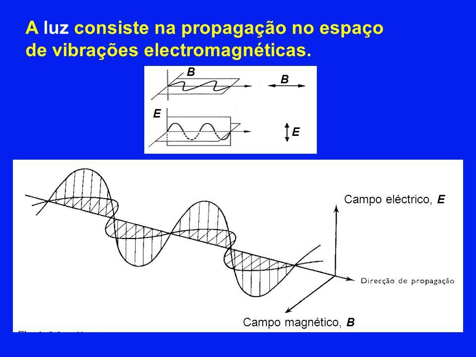 A luz consiste na propagação no espaço de vibrações electromagnéticas.