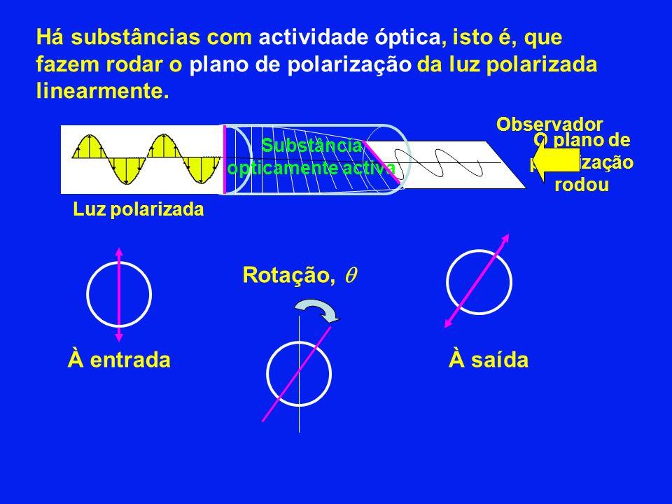 O plano de polarização rodou Substância opticamente activa