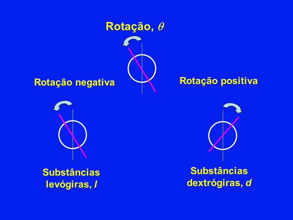 Substâncias levógiras, l Substâncias dextrógiras, d