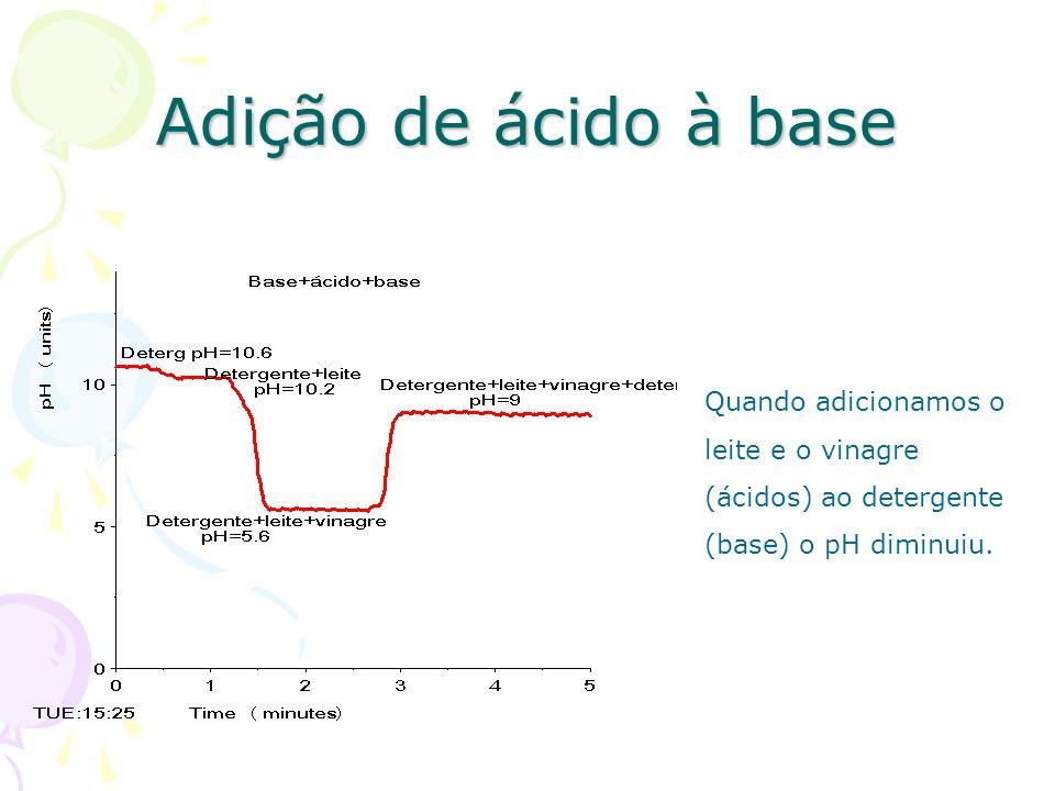 Adição de ácido à base Quando adicionamos o leite e o vinagre (ácidos) ao detergente (base) o pH diminuiu.