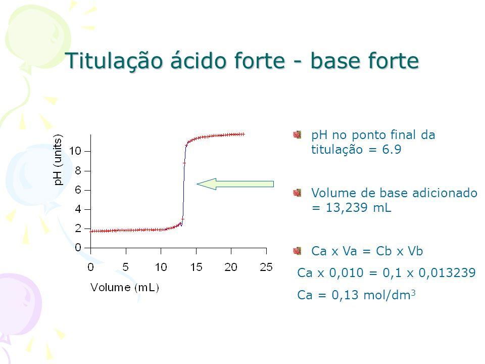 Titulação ácido forte - base forte