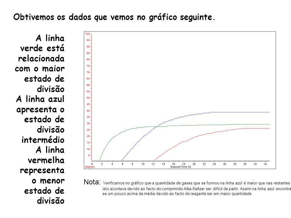A linha verde está relacionada com o maior estado de divisão