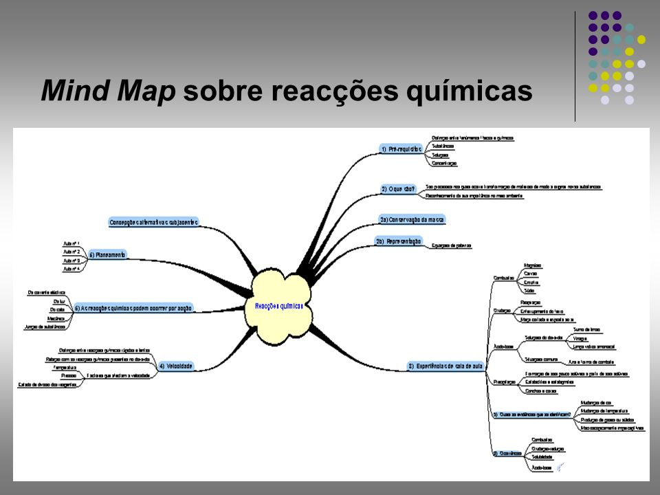 Mind Map sobre reacções químicas