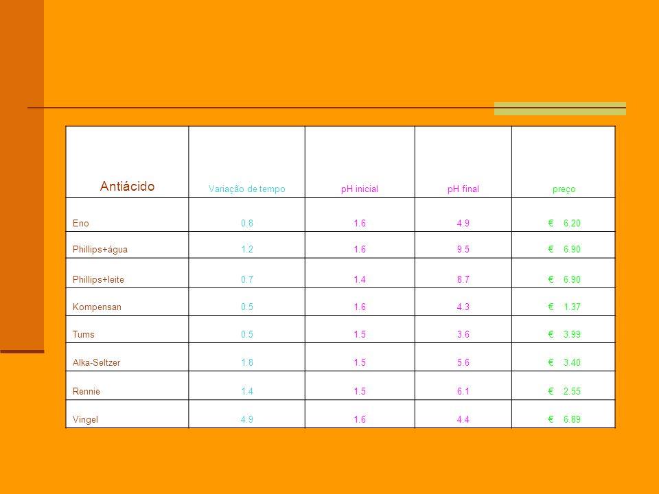 Antiácido Variação de tempo pH inicial pH final preço Eno 0.8 1.6 4.9