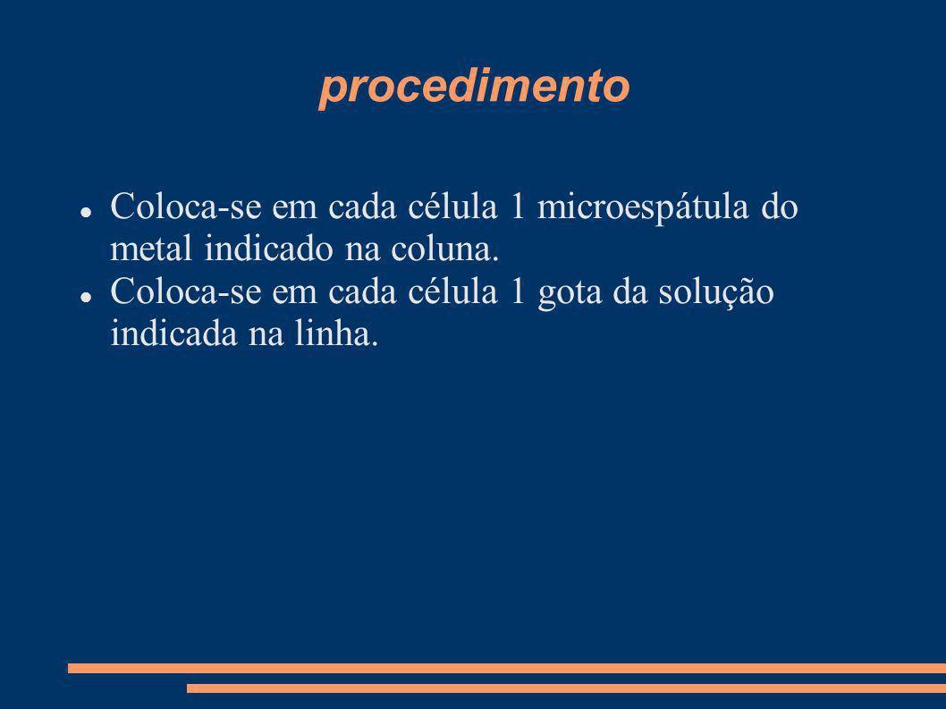 procedimentoColoca-se em cada célula 1 microespátula do metal indicado na coluna.