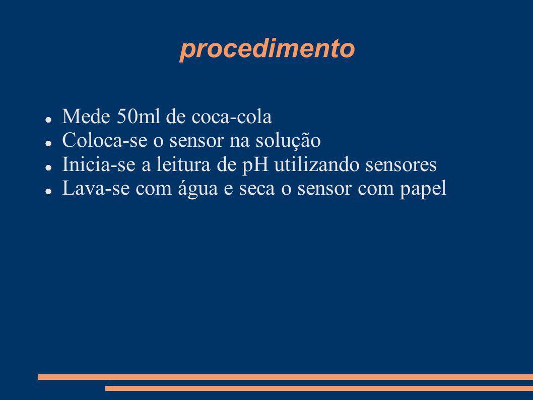procedimento Mede 50ml de coca-cola Coloca-se o sensor na solução