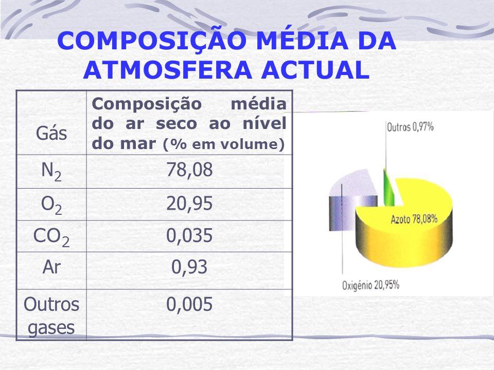 COMPOSIÇÃO MÉDIA DA ATMOSFERA ACTUAL