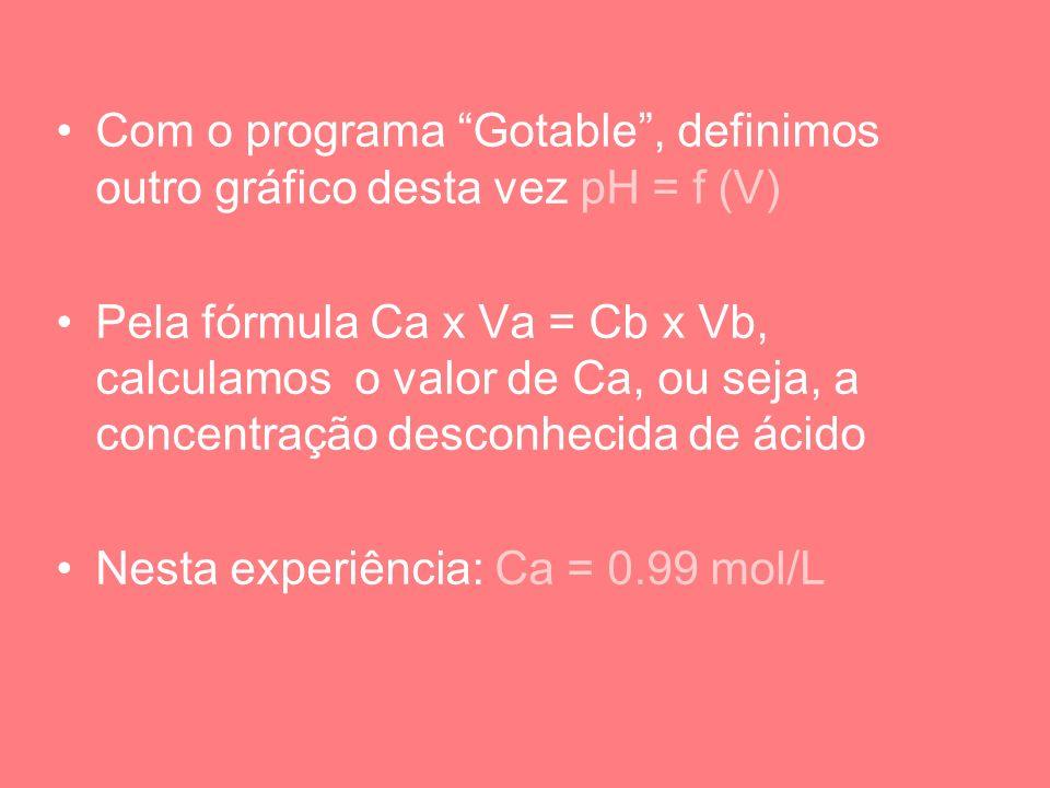 Com o programa Gotable , definimos outro gráfico desta vez pH = f (V)