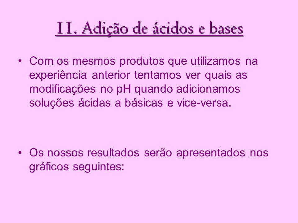 11. Adição de ácidos e bases