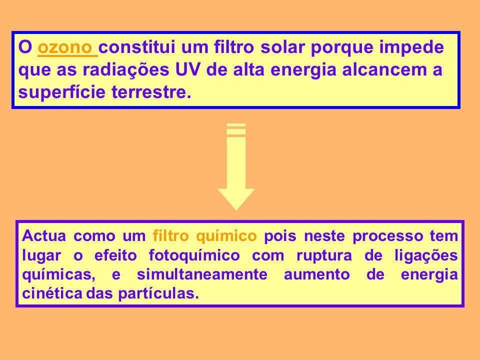 O ozono constitui um filtro solar porque impede que as radiações UV de alta energia alcancem a superfície terrestre.