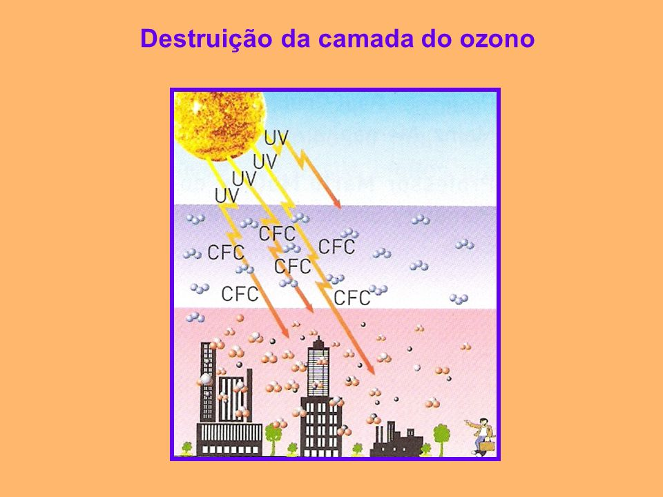 Destruição da camada do ozono