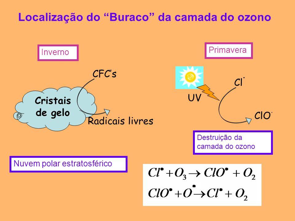 Localização do Buraco da camada do ozono