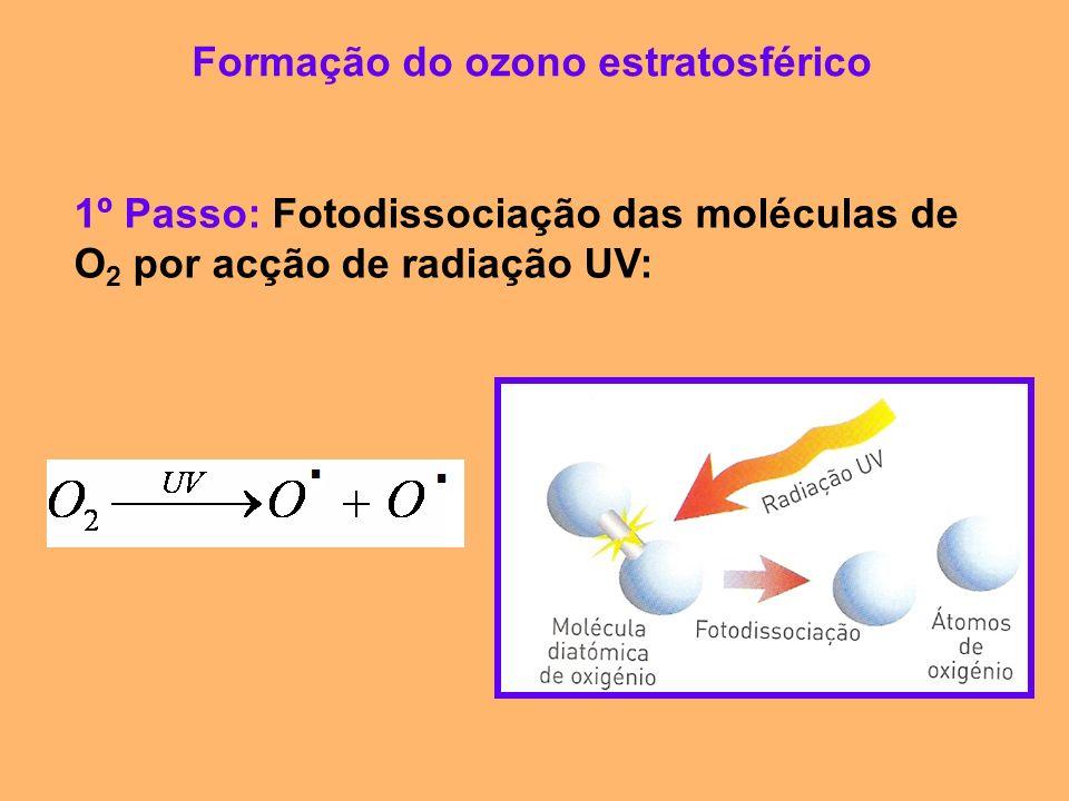Formação do ozono estratosférico