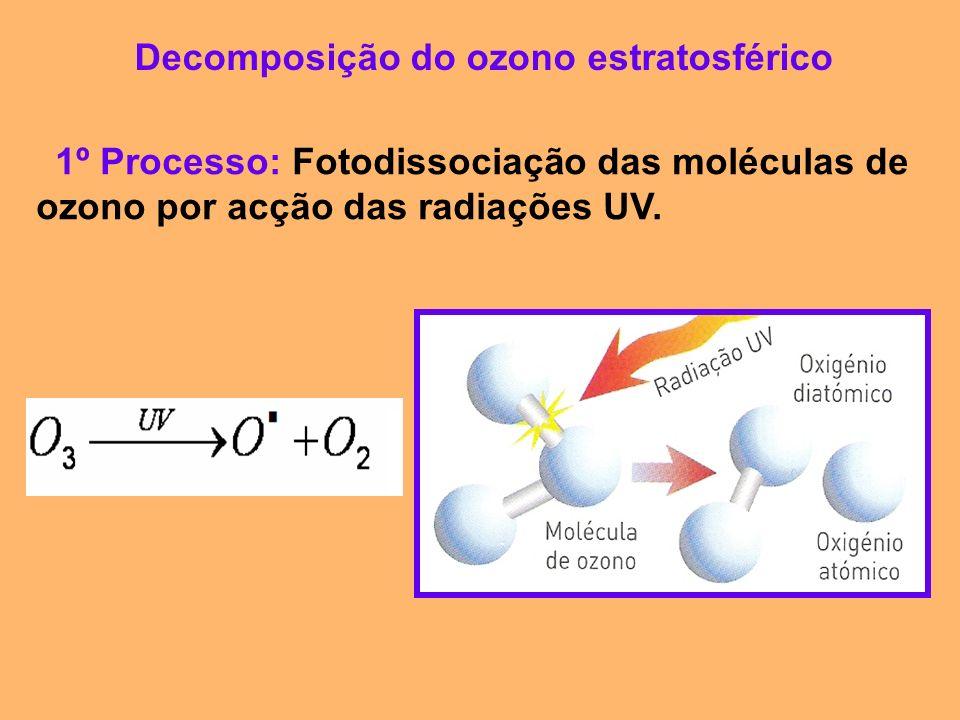 Decomposição do ozono estratosférico