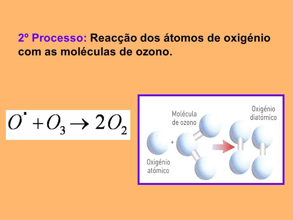 2º Processo: Reacção dos átomos de oxigénio com as moléculas de ozono.