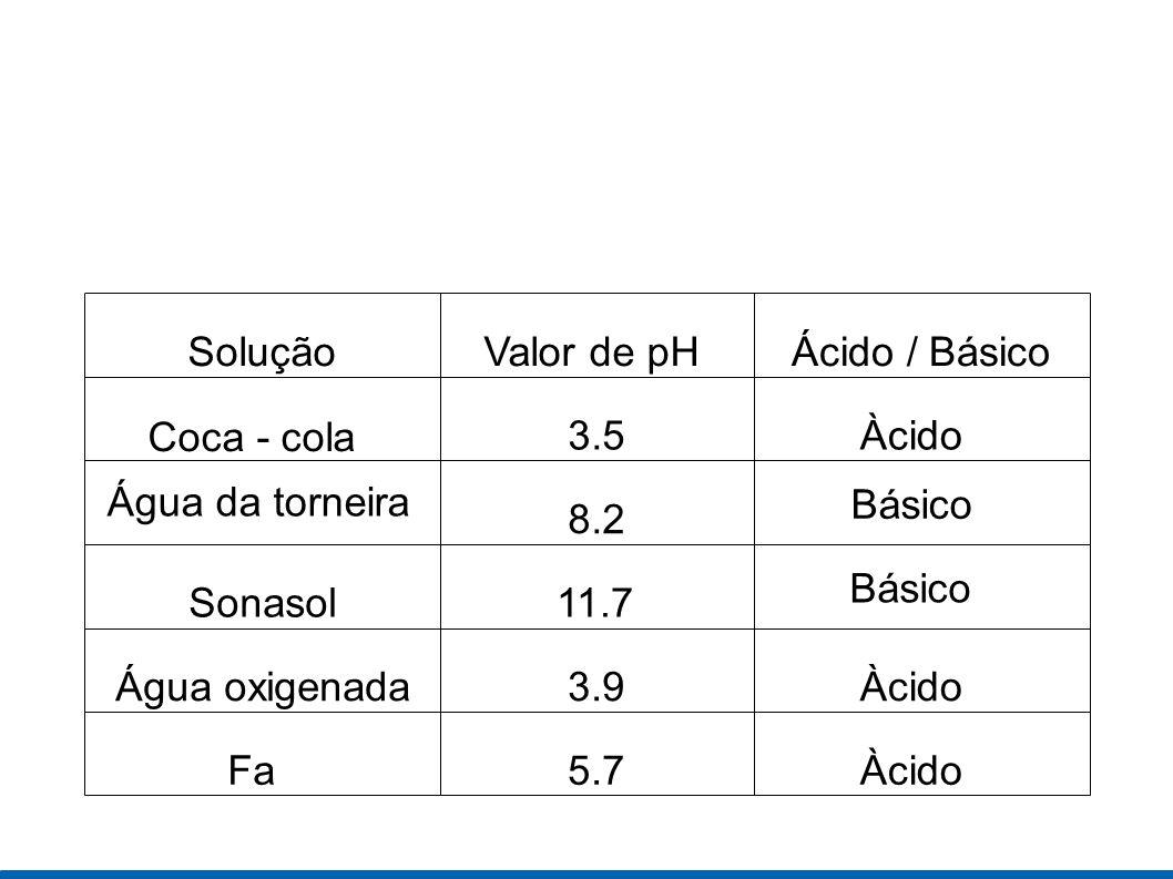 SoluçãoValor de pH. Ácido / Básico. Coca - cola. 3.5. Àcido. Água da torneira. Básico. 8.2. Básico.