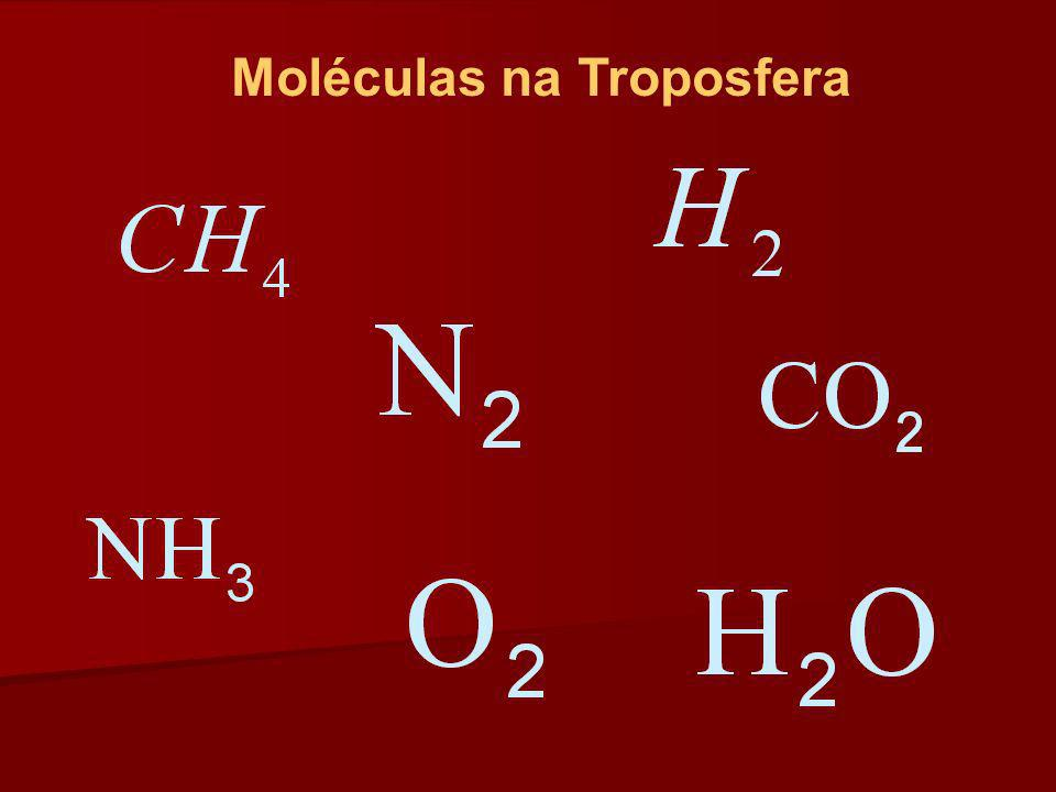 Moléculas na Troposfera