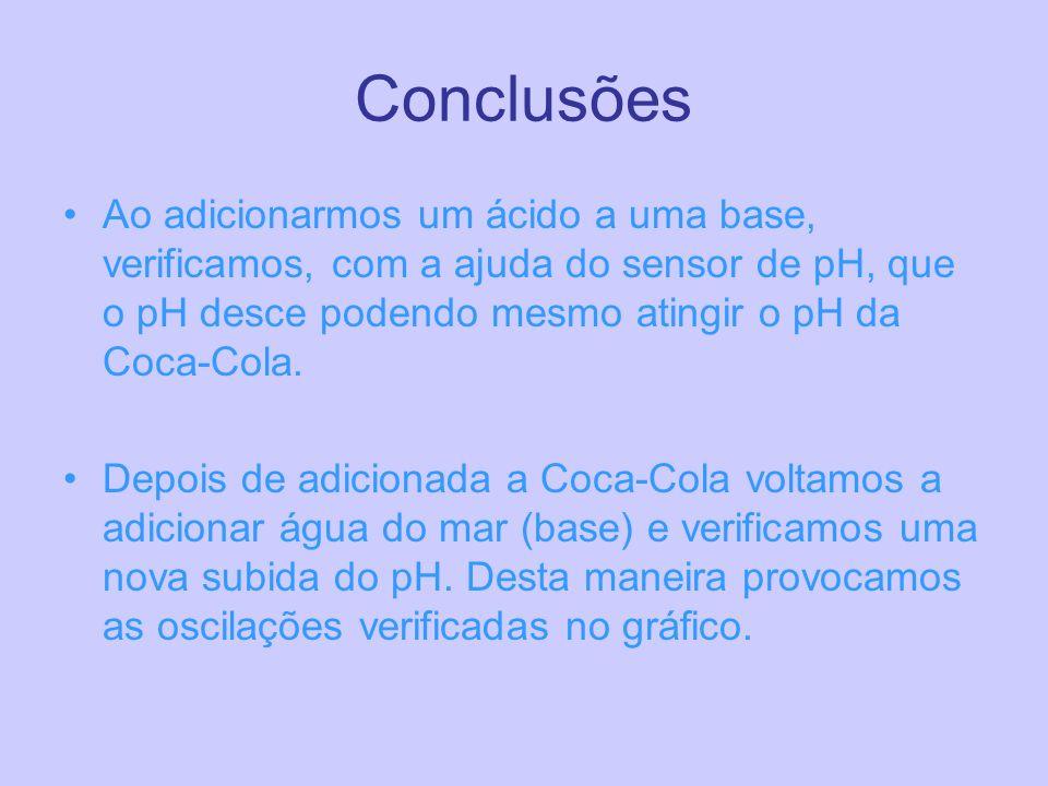 Conclusões Ao adicionarmos um ácido a uma base, verificamos, com a ajuda do sensor de pH, que o pH desce podendo mesmo atingir o pH da Coca-Cola.