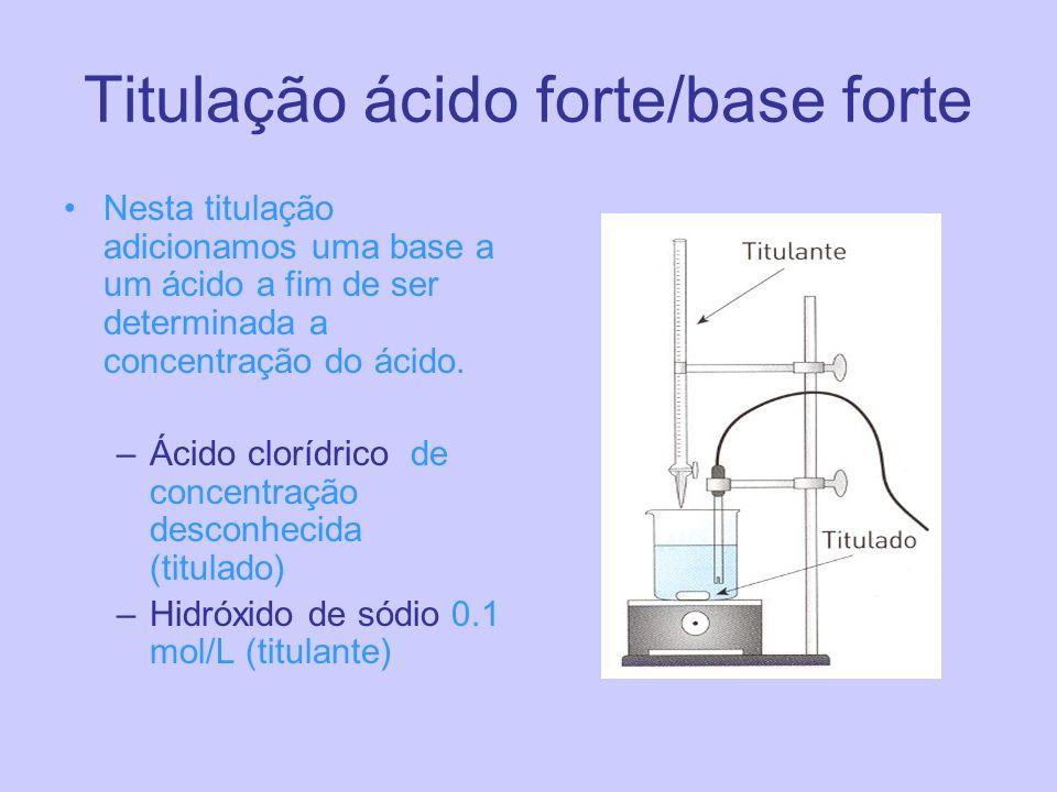 Titulação ácido forte/base forte