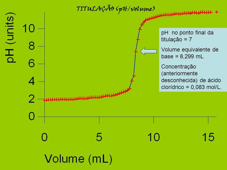 TITULAÇÃO (pH/volume)