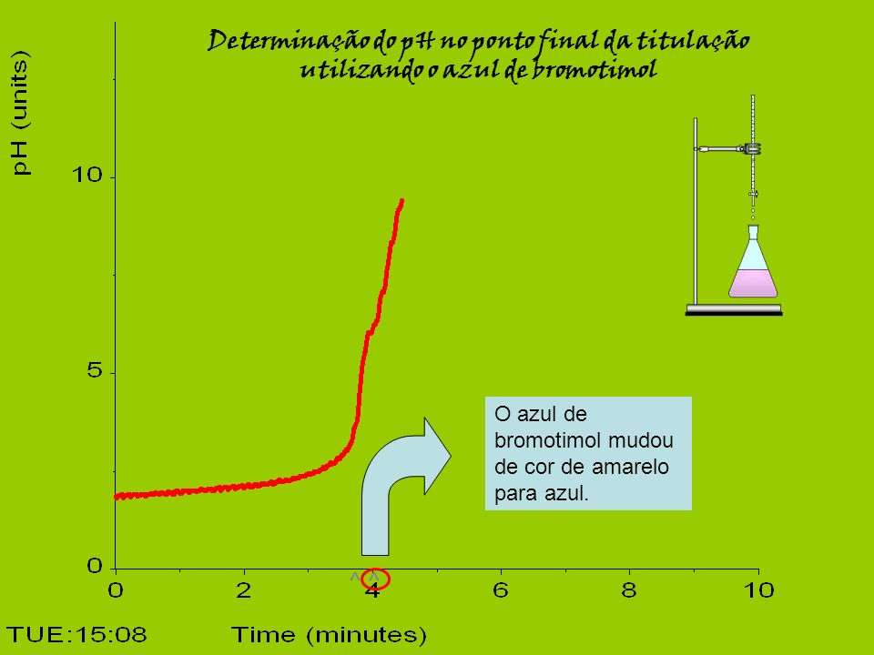 Determinação do pH no ponto final da titulação utilizando o azul de bromotimol