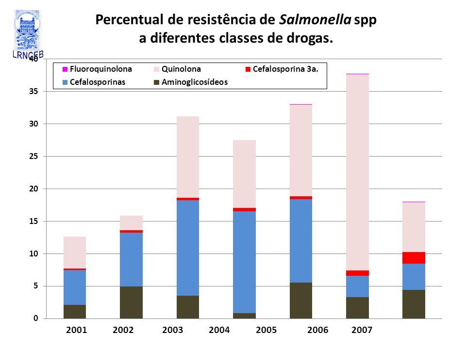Percentual de resistência de Salmonella spp