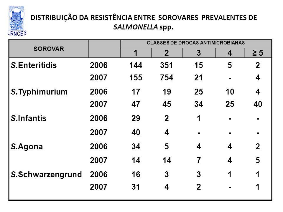 DISTRIBUIÇÃO DA RESISTÊNCIA ENTRE SOROVARES PREVALENTES DE