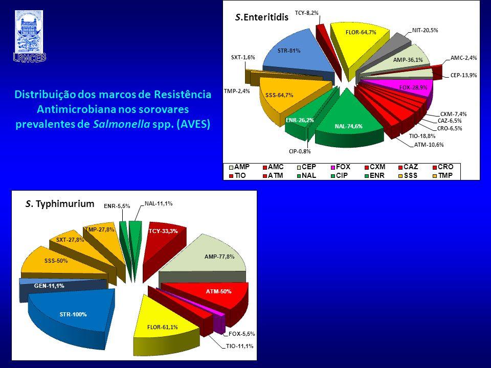 S.Enteritidis Distribuição dos marcos de Resistência Antimicrobiana nos sorovares prevalentes de Salmonella spp. (AVES)