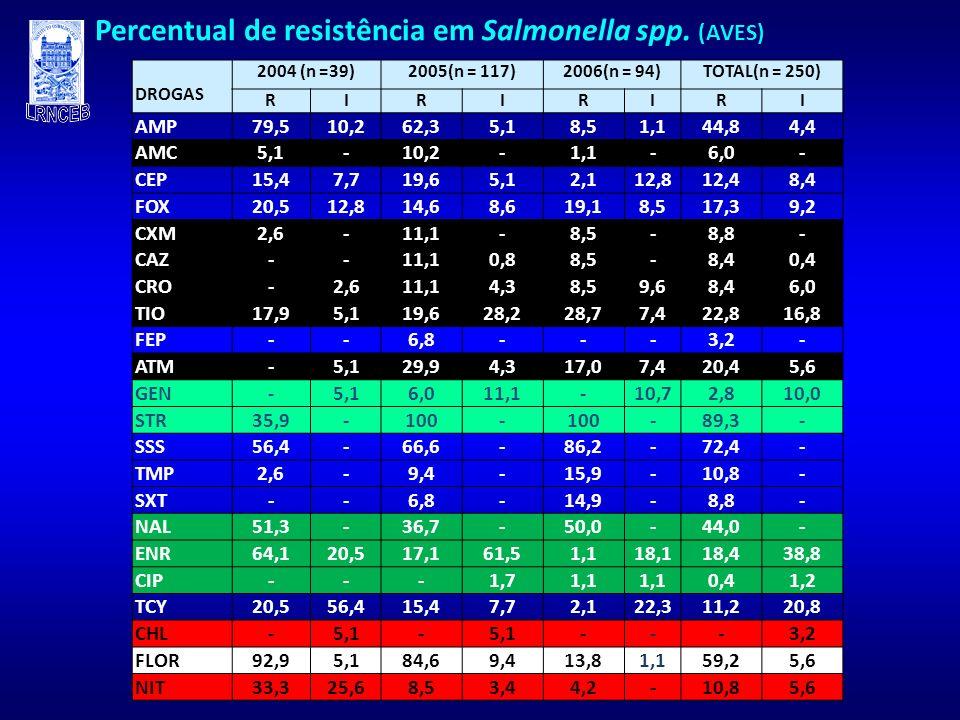Percentual de resistência em Salmonella spp. (AVES)