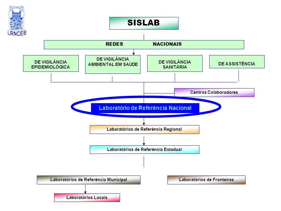 SISLAB Laboratório de Referência Nacional REDES NACIONAIS