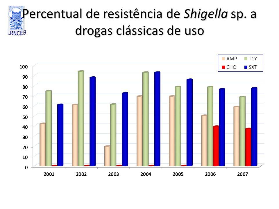 Percentual de resistência de Shigella sp. a drogas clássicas de uso