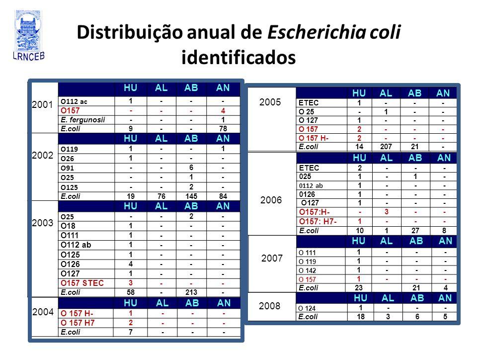 Distribuição anual de Escherichia coli identificados