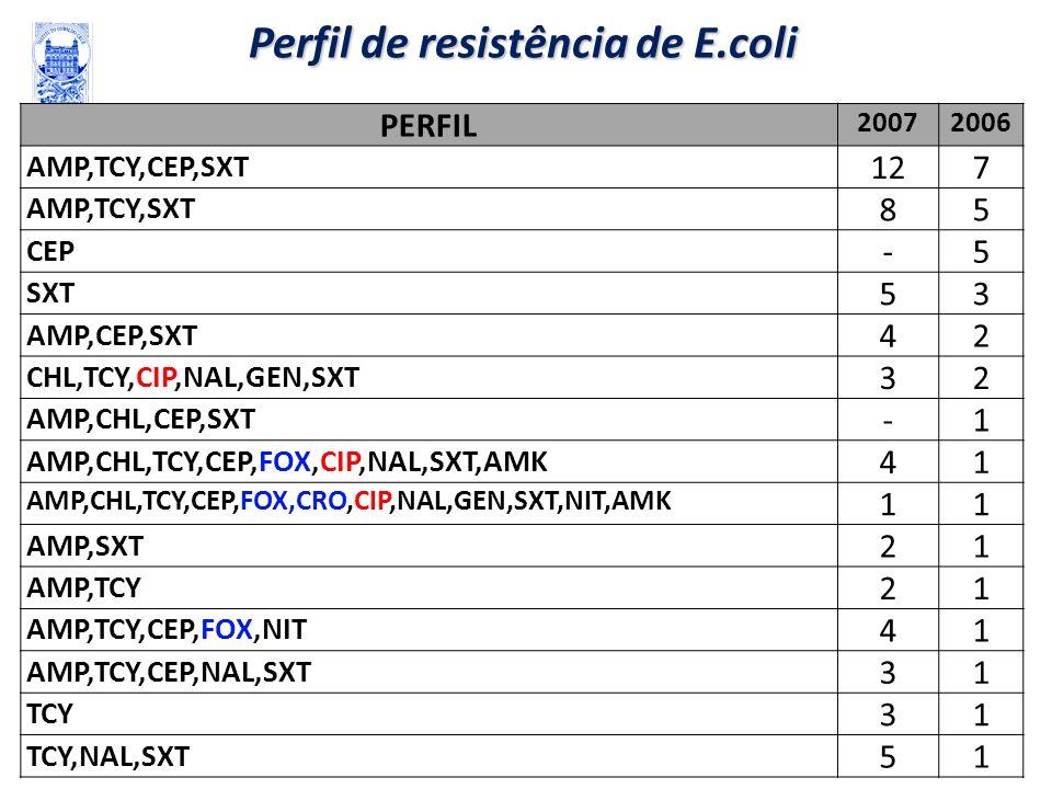 Perfil de resistência de E.coli