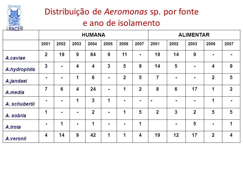 Distribuição de Aeromonas sp. por fonte e ano de isolamento