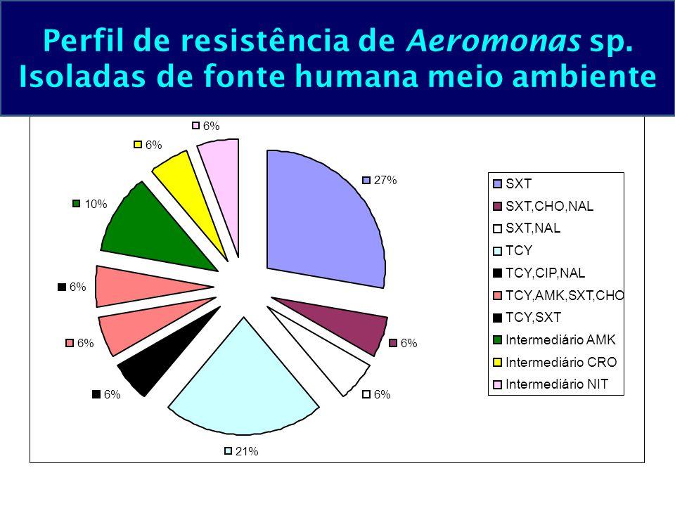 Perfil de resistência de Aeromonas sp