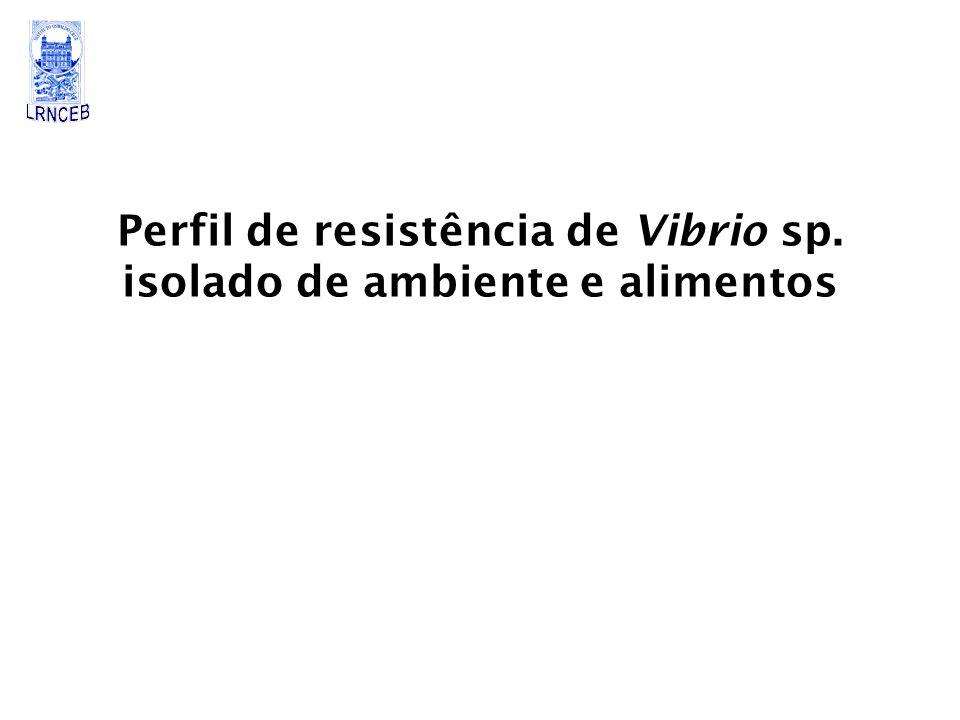 Perfil de resistência de Vibrio sp. isolado de ambiente e alimentos