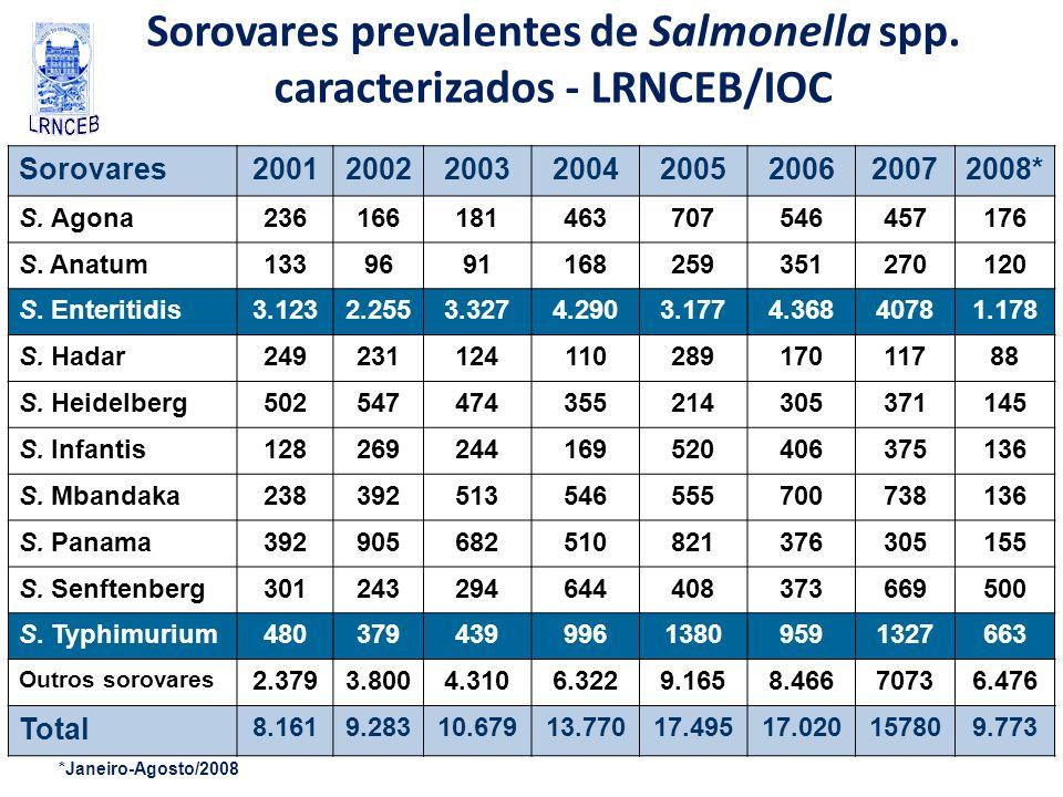 Sorovares prevalentes de Salmonella spp. caracterizados - LRNCEB/IOC