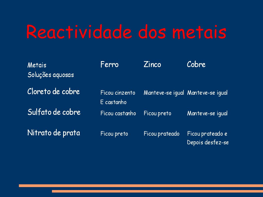 Reactividade dos metais