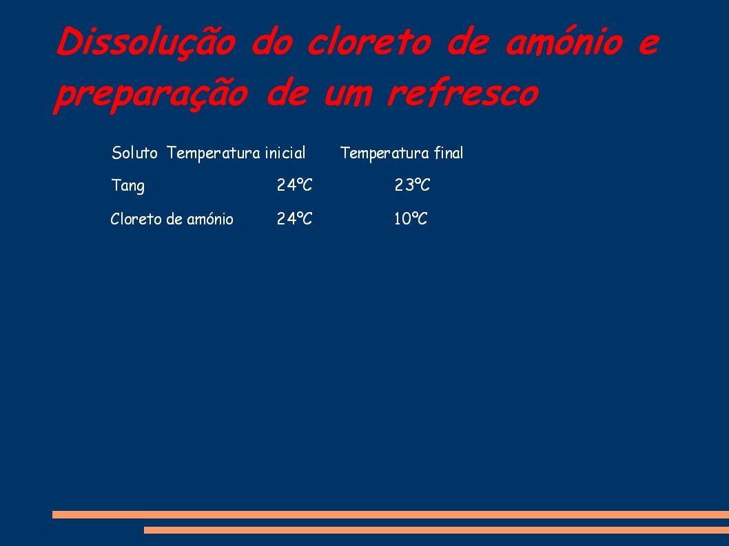 Dissolução do cloreto de amónio e preparação de um refresco